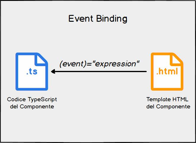 Angular event binding