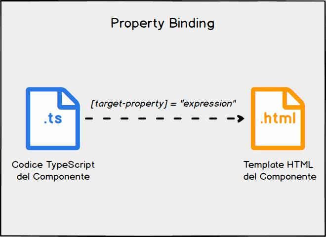 angular property binding