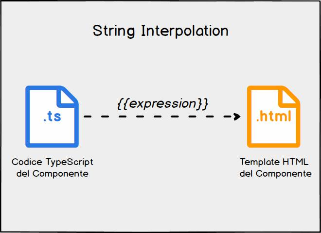 angular string interpolation