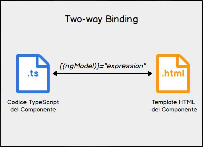 angular two way data binding