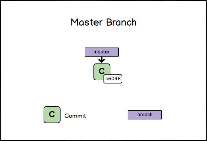 git commit master branch
