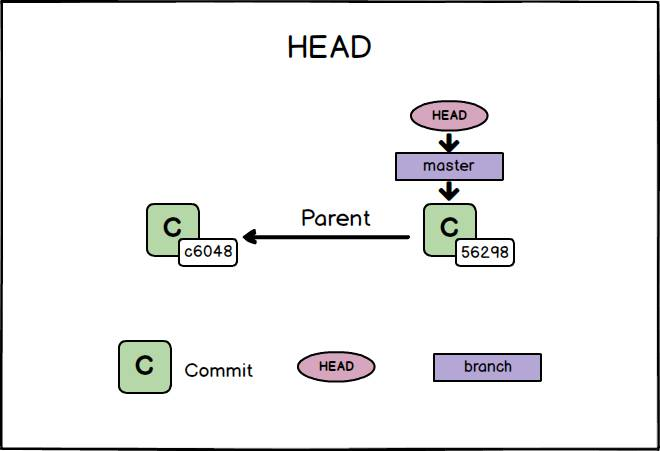 git due commit master head
