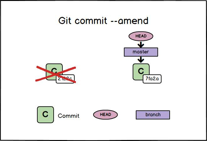 git commit amend