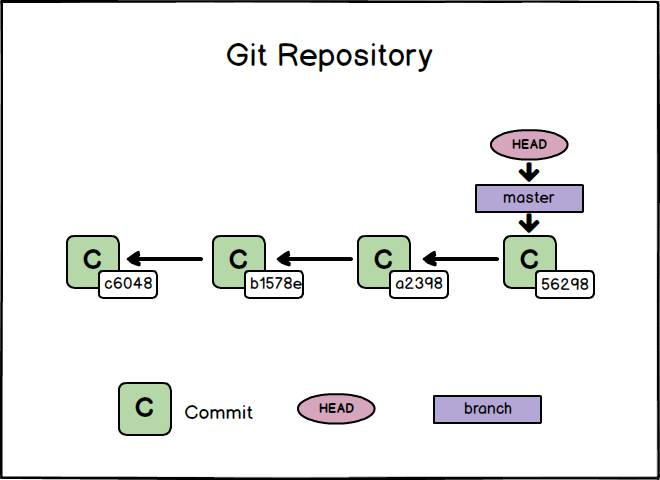 how to change branch in git