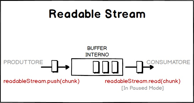 Schema funzionamento readable stream