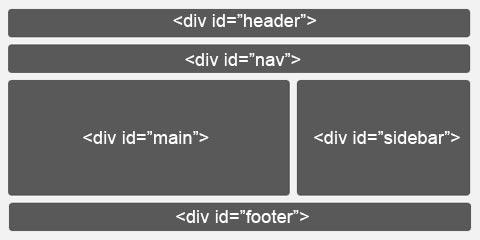 Creiamo il template la struttura html ed i css di base mr webmaster - Css div template ...
